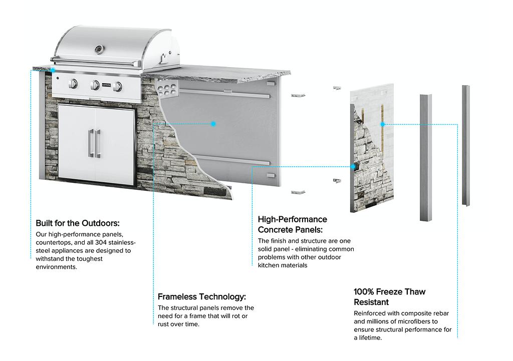 breakdown of outdoor kitchen kit materials