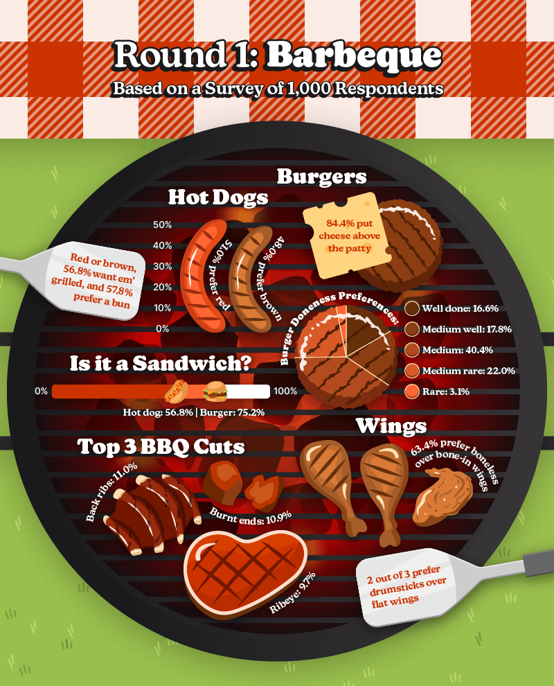 Illustration of grill showing statistics on all things barbecue